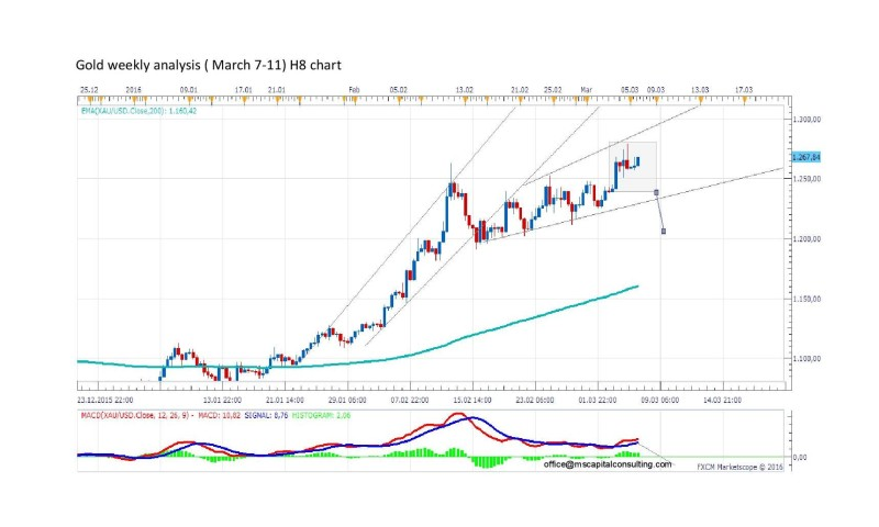 Gold weekly analysisH8-page-001