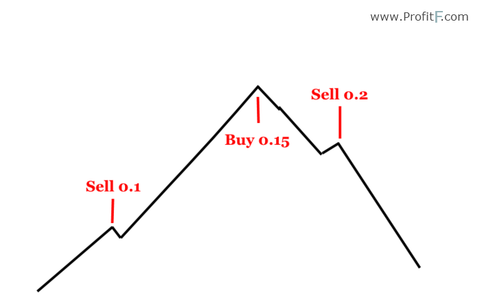 martingale buy-sell example