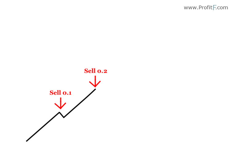 Martingale method binary options