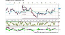 FORECAST BY MARIUS GHISEA- EUR/USD (April 4-8)