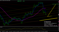 GBP/JPY Analysis by fxmagician (29-Apr-2016)