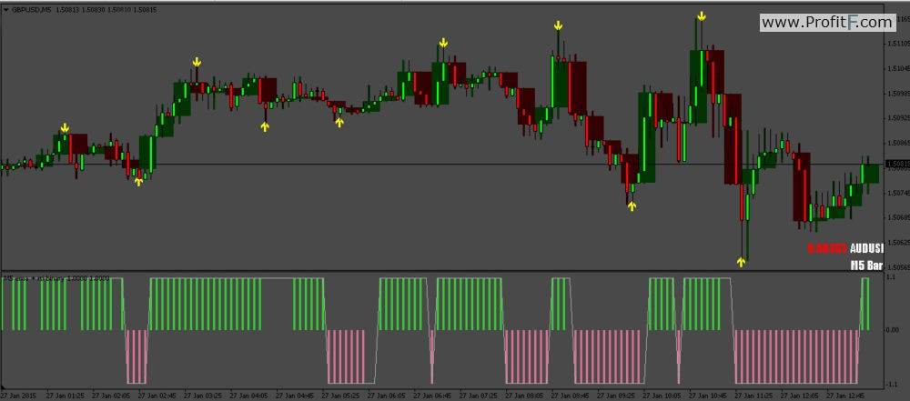 3 Candles Binary Options Strategy