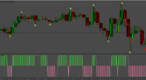 Three Candles High/Low (5min-1h)