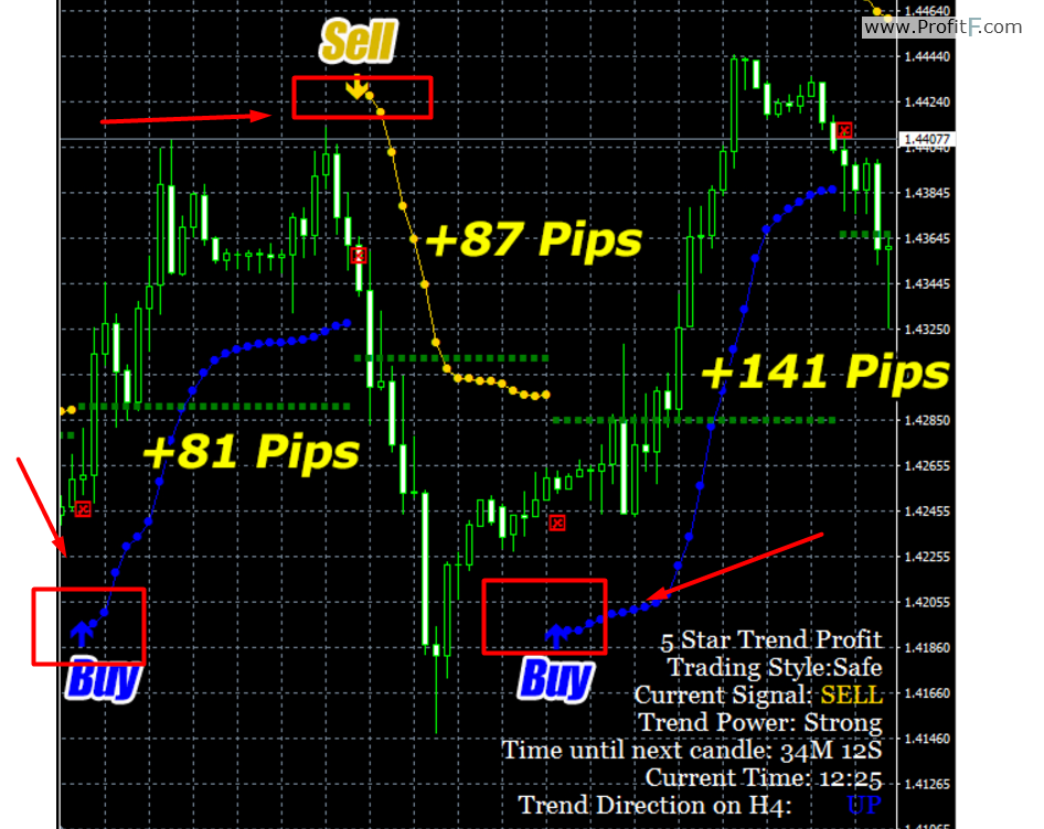 5startrendprofit forex indicator screen 1