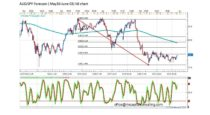 Forecast by Marius Ghisea- AUD/JPY (May 30-June 3)