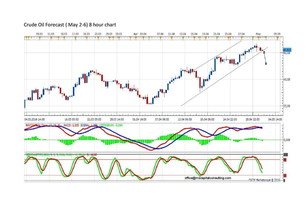 Forex real time oil Brokers - UK 2018