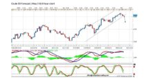 Forecast by Marius Ghisea- Crude Oil (May 2-6)
