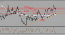 EURUSD – be very cautious if you plan to short it (16-05-2016)