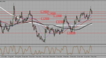 EURUSD  – Buy any signal near a support (1,14, 1,133, 1,125)