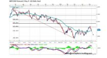 Forecast by Marius Ghisea- GBP/USD (May 9-13)