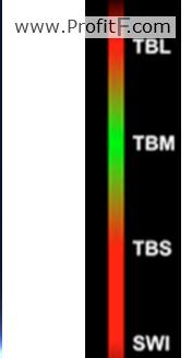 Heatmap indicator trade-onix