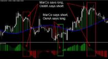 FX Market Code System