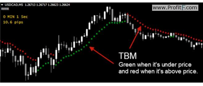 TBM mt4 indicator