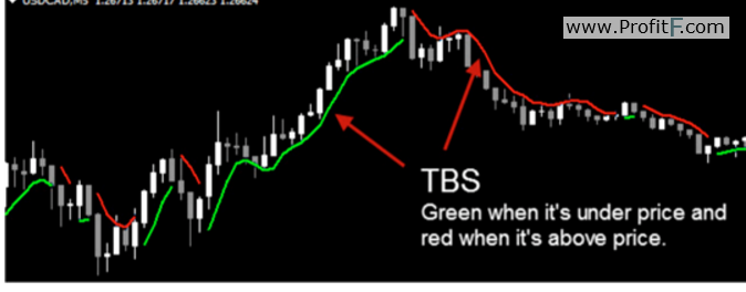 TBS indicator for tradeonix