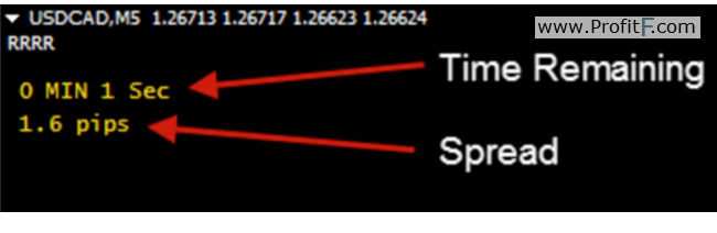 TRS indicator