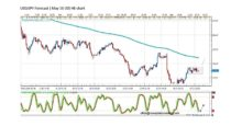 Forecast by Marius Ghisea- USD/JPY (May 16-20)