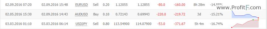 stop_loss in fx-secret