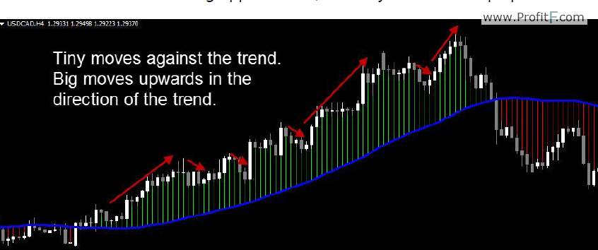 trend-following opportunities