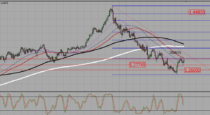 USDCAD – Buy and hold above 1,28 (16-05-2016)