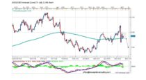 Forecast by Marius Ghisea – AUD/USD (June 27-July 1)