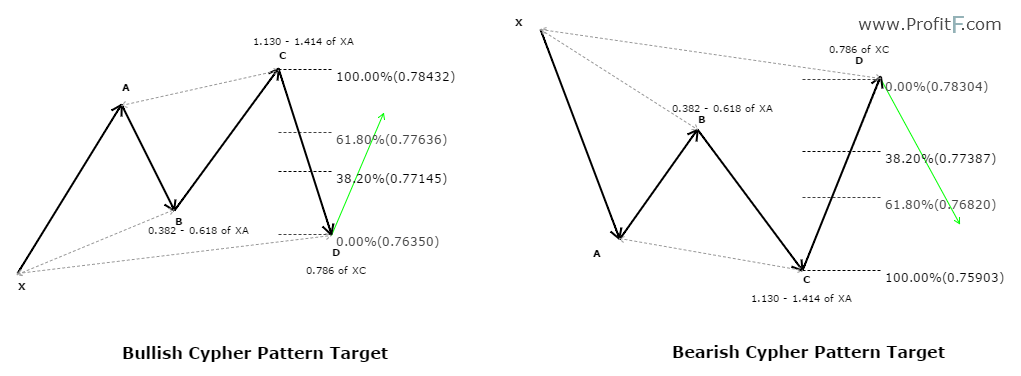Cypher Pattern Targets