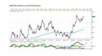 Forecast by Marius Ghisea – NZD/USD (June 20-24)