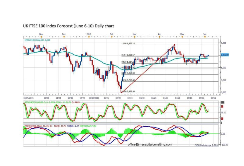 UK FTSE 100 index Forecast-daily