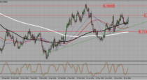AUDUSD – Watch price action near 0,76