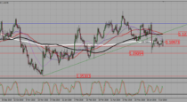"EURUSD – Wait pullback to a resistance before ""sell"" breakout (18-07-2016)"
