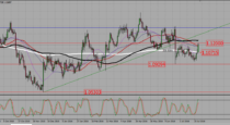 EURUSD – wait for a pull back before entering a long trade