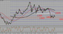 EURUSD – Watch 1,09 for a confirmed bearish break out (25-07-2016)