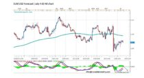 Forecast by Marius Ghisea – EUR/USD (July 4-8)