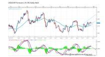 Forecast by Marius Ghisea – USD/CHF (July 25-29)