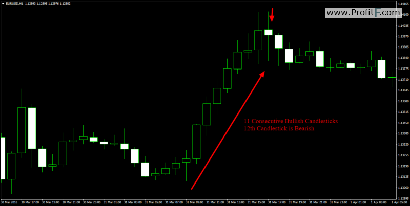 11 consecutive candlesticks Example Binary signals indicator