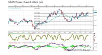 Forecast by Marius Ghisea – AUD/USD (August 8-12)