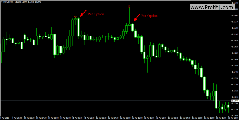 Consecutive Candle Count Indicator Put Examples-simple Binary signal indicator