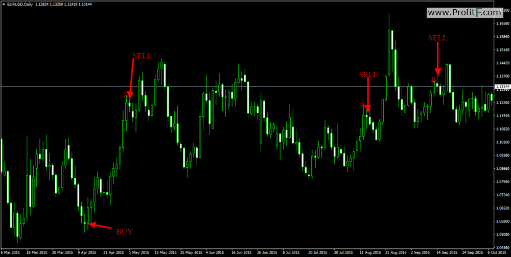 Forex candle length indicator