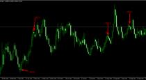 "Binary signals indicator ""3CCC"""