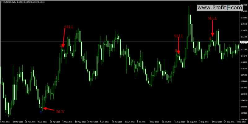 Binary signals indicator - Download MT4 indicator