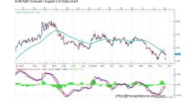 Forecast by Marius Ghisea- EUR/NZD (August 1-5)