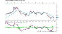 Forecast by Marius Ghisea- EUR/NZD (August 1-5)