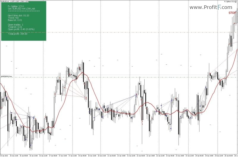 Point and figure trading strategies