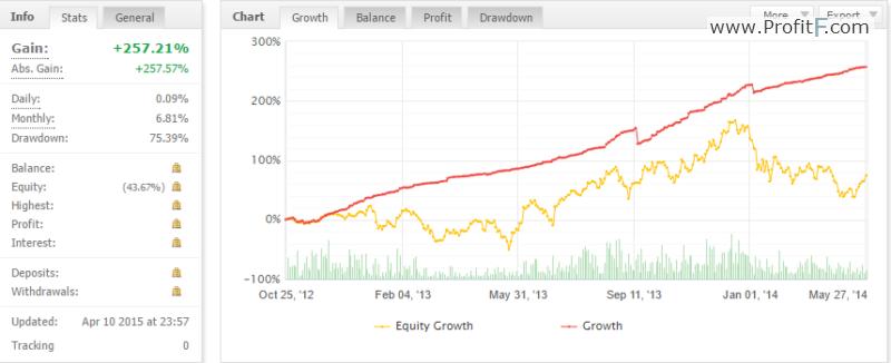 Forex account drawdown