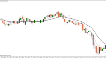 3 EMA scalping system (1 min) - ProfitF - Website for Forex