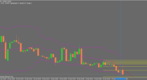 Bollinger Band-Fibonacci binary options strategy (60sec)