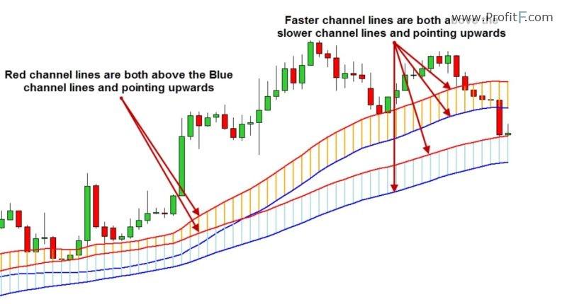 CFC2 indicator