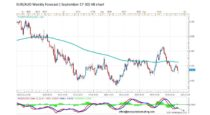 Forecast by Marius Ghisea – EUR/AUD (September 27-30)