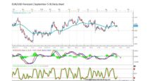 Forecast by Marius Ghisea – EUR/USD (September 5-9)