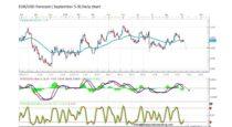 Forecast by Marius Ghisea – EUR/USD (September 5-9)