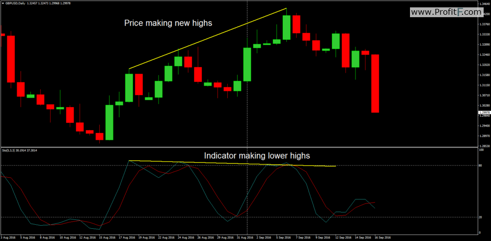 momentum indicator binary options
